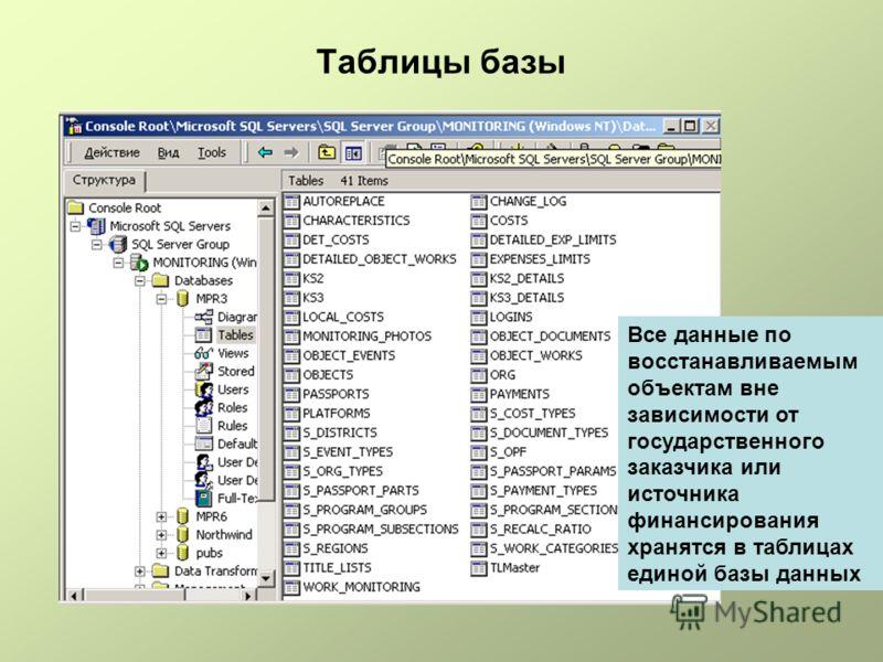 Таблицы базы Все данные по восстанавливаемым объектам вне зависимости от государственного заказчика или источника финансирования хранятся в таблицах единой базы данных