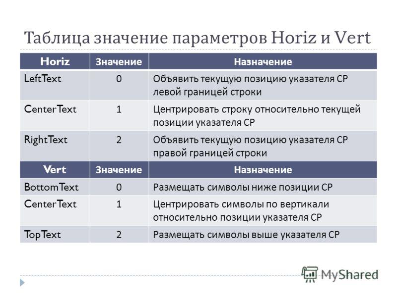 Таблица значение параметров Horiz и Vert Horiz ЗначениеНазначение LeftText0 Объявить текущую позицию указателя СР левой границей строки CenterText1 Центрировать строку относительно текущей позиции указателя СР RightText2 Объявить текущую позицию указ