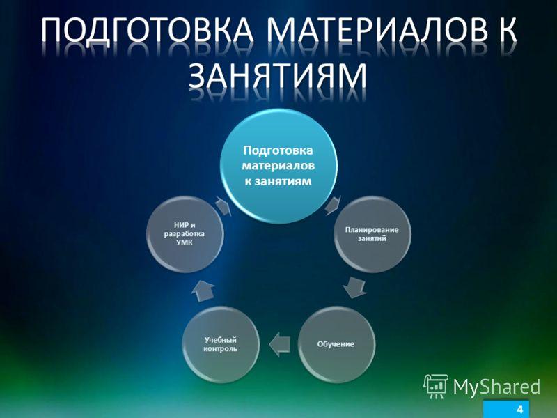 4 4 Подготовка материалов к занятиям Планирование занятий Обучение Учебный контроль НИР и разработка УМК