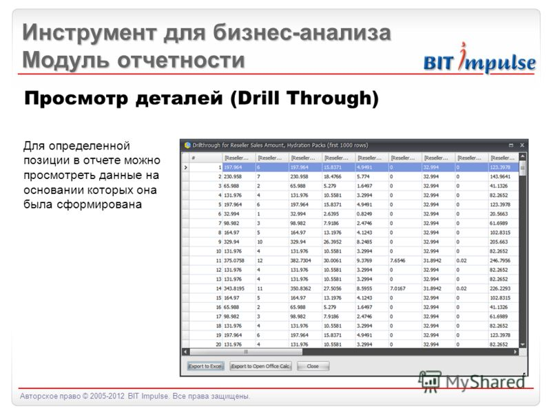 Авторское право © 2005-2012 BIT Impulse. Все права защищены. Инструмент для бизнес-анализа Модуль отчетности Просмотр деталей (Drill Through) Для определенной позиции в отчете можно просмотреть данные на основании которых она была сформирована
