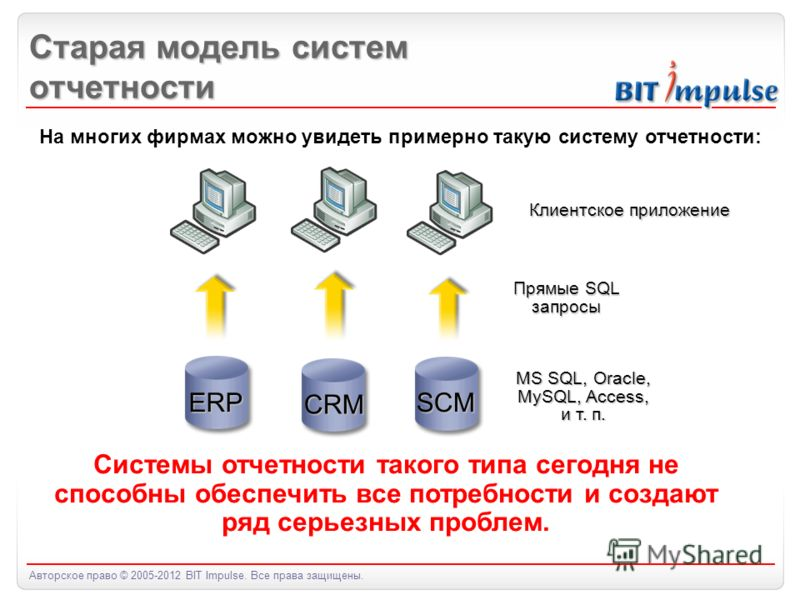 Авторское право © 2005-2012 BIT Impulse. Все права защищены. Старая модель систем отчетности ERP CRM SCM Прямые SQL запросы Клиентское приложение MS SQL, Oracle, MySQL, Access, и т. п. Системы отчетности такого типа сегодня не способны обеспечить все