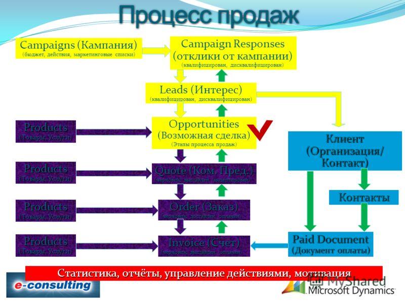 Order (Заказ) (черновик, доставлен, оплачен) Статистика, отчёты, управление действиями, мотивация Quote (Ком. Пред.) (черновик, выставлен, акцептирован) Invoice (Счет) (черновик, выставлен, оплачен) Opportunities (Возможная сделка) (Этапы процесса пр