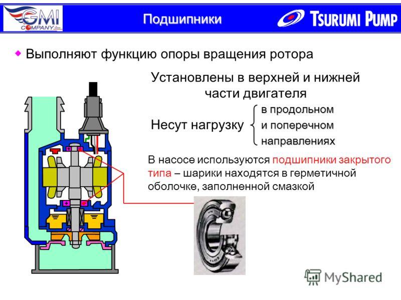 Подшипники в продольном и поперечном направлениях Выполняют функцию опоры вращения ротора В насосе используются подшипники закрытого типа – шарики находятся в герметичной оболочке, заполненной смазкой Несут нагрузку Установлены в верхней и нижней час