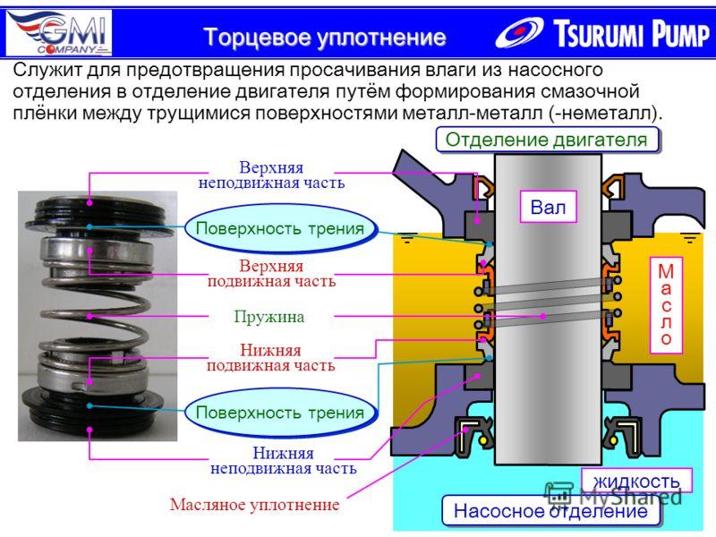 Отделение двигателя Насосное отделение МаслоМасло жидкость Вал Служит для предотвращения просачивания влаги из насосного отделения в отделение двигателя путём формирования смазочной плёнки между трущимися поверхностями металл-металл (-неметалл). Масл