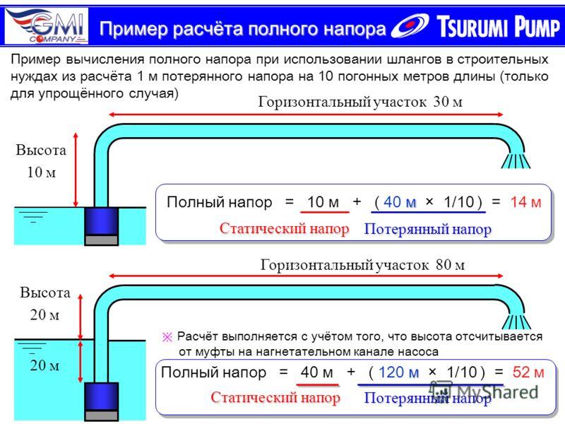 Пример расчёта полного напора 20 м Высота 20 м Пример вычисления полного напора при использовании шлангов в строительных нуждах из расчёта 1 м потерянного напора на 10 погонных метров длины (только для упрощённого случая) Высота 10 м Горизонтальный у