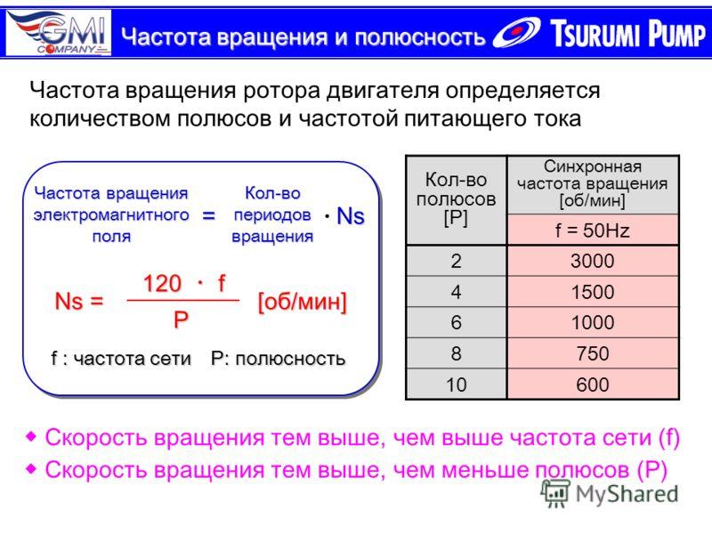 Частота вращения и полюсность Частота вращения ротора двигателя определяется количеством полюсов и частотой питающего тока 120 f P Ns = [об/мин] f : частота сетиP: полюсность f : частота сетиP: полюсность Скорость вращения тем выше, чем выше частота