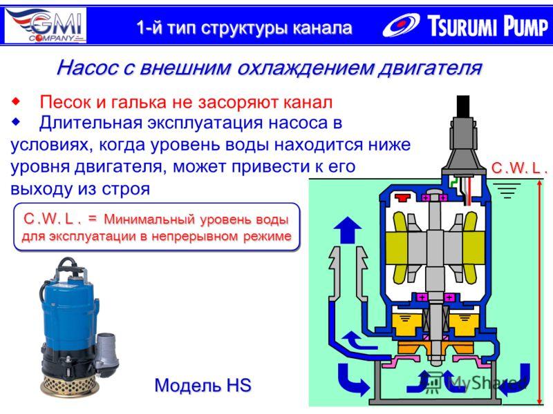1-й тип структуры канала Насос с внешним охлаждением двигателя Песок и галька не засоряют канал Длительная эксплуатация насоса в условиях, когда уровень воды находится ниже уровня двигателя, может привести к его выходу из строя Модель HS......... Мин