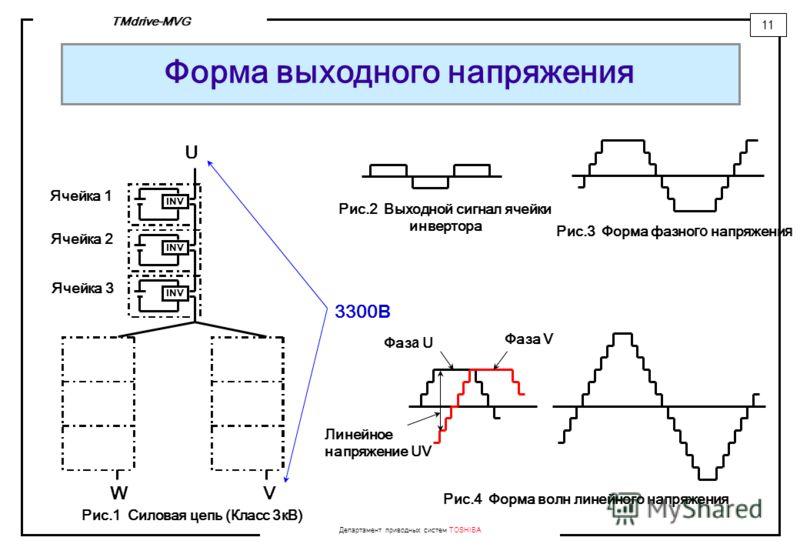 Департамент приводных систем TOSHIBA 11 TMdrive-MVG Форма выходного напряжения Рис.3 Форма фазно го напряжени я INV Ячейка 1 Ячейка 2 Ячейка 3 U WV 3300 В Рис.1 Силовая цепь (Класс 3кВ) Рис.2 Выходной сигнал ячейки инвертора Фаз а U Фаза V Рис.4 Форм