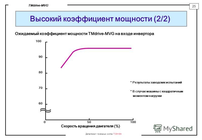 Департамент приводных систем TOSHIBA 25 TMdrive-MVG Высокий коэффициент мощности (2/2) * Результаты заводских испытаний * В случае машины с квадратичным моментом нагрузки Ожидаемый коэффициент мощности TMdrive-MVG на входе инвертора 60 70 80 90 100 0