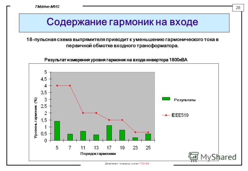 Департамент приводных систем TOSHIBA 28 TMdrive-MVG Содержание гармоник на входе 18-пульсная схема выпрямителя приводит к уменьшению гармонического тока в первичной обмотке входного трансформатора. Результат измерения уровня гармоник на входе инверто
