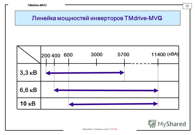 Департамент приводных систем TOSHIBA 35 TMdrive-MVG Линейка мощностей инверторов TMdrive-MV G 600 30005700 (кBA) 3,3 кB3,3 кB 6,6 кB6,6 кB 11400 400 10 к B 200