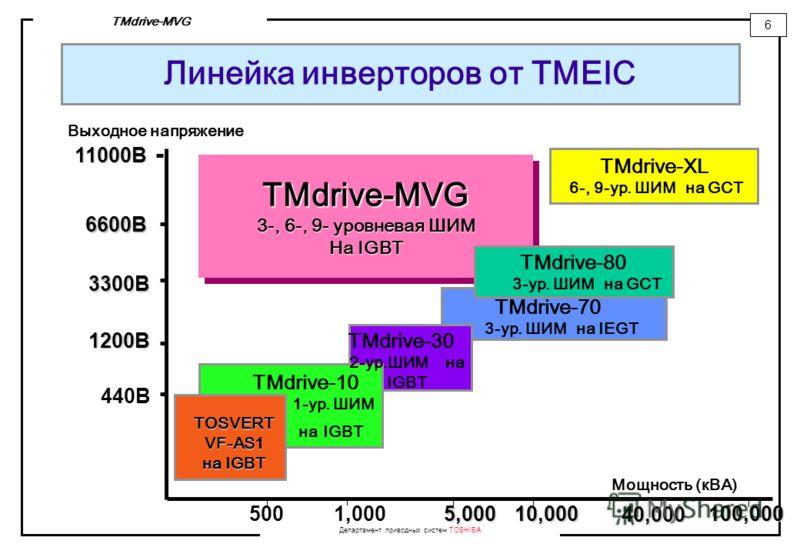 Департамент приводных систем TOSHIBA 6 TMdrive-MVG 5001,0005,00010,000 Мощность (кВА) 1200В 440В 3300В 6600В Выходное напряжение TMdrive-30 2-ур.ШИМ на IGBT TOSVERTVF-AS1 на IGBT 11000В TMdrive-10 1-ур. ШИМ на IGBT 40,000 TMdrive-70 3-ур. ШИМ на IEGT