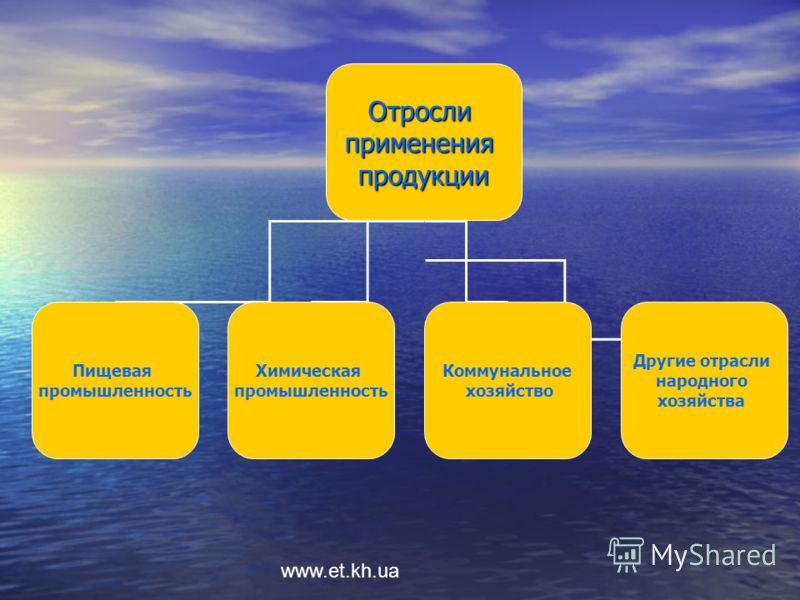 www.et.kh.ua Отрослипримененияпродукции Пищевая промышленность Химическая промышленность Коммунальное хозяйство Другие отрасли народного хозяйства