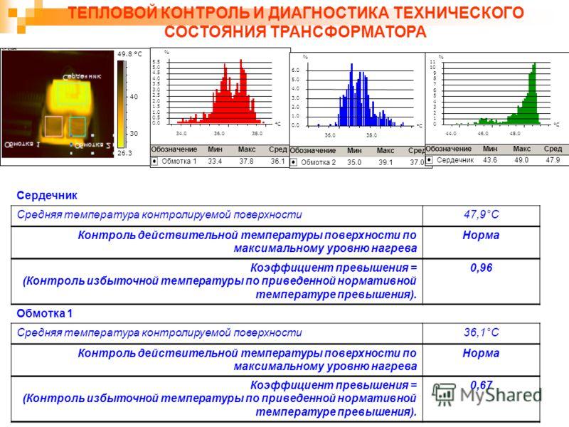26.3 49.8 °C 30 40 FLIR Systems % 36.038.0 °C 0.0 1.0 2.0 3.0 4.0 5.0 6.0 ОбозначениеМинМаксСред Обмотка 235.039.137.0 ТЕПЛОВОЙ КОНТРОЛЬ И ДИАГНОСТИКА ТЕХНИЧЕСКОГО СОСТОЯНИЯ ТРАНСФОРМАТОРА Сердечник Средняя температура контролируемой поверхности47,9°