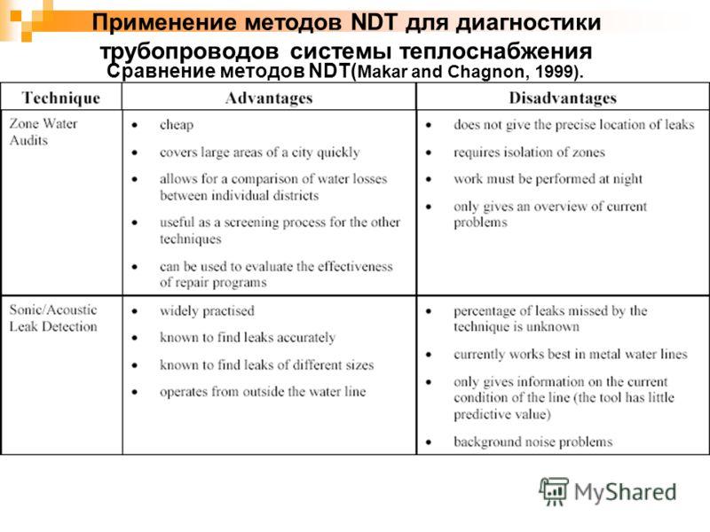 Применение методов NDT для диагностики трубопроводов системы теплоснабжения Сравнение методов NDT( Makar and Chagnon, 1999).