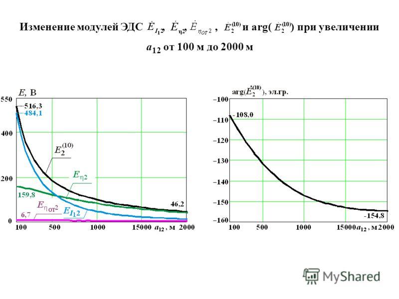 Изменение модулей ЭДС,,, и arg( ) при увеличении а 12 от 100 м до 2000 м