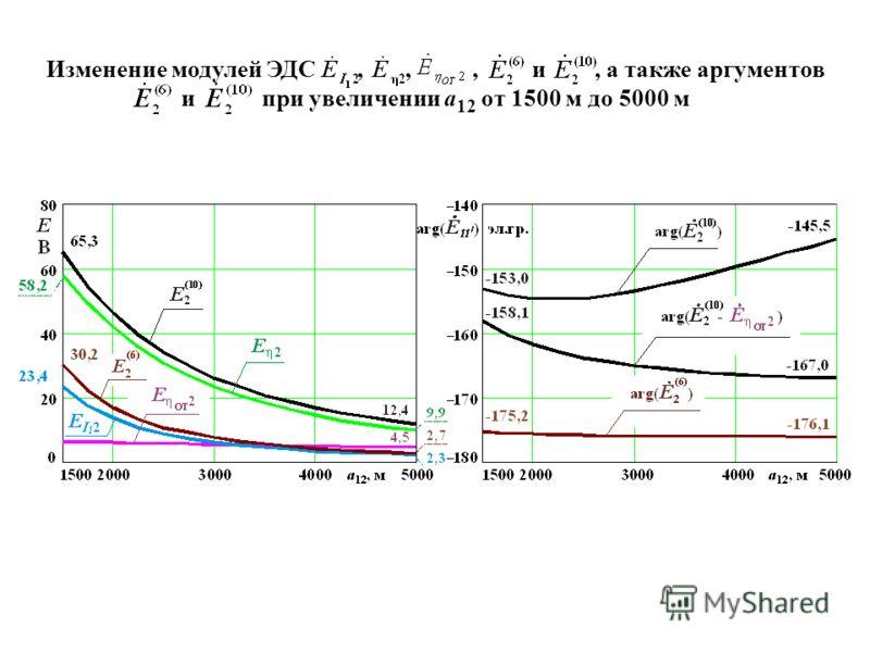 Изменение модулей ЭДС,,, и, а также аргументов и при увеличении а 12 от 1500 м до 5000 м