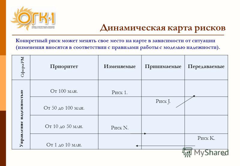 12 Динамическая карта рисков Конкретный риск может менять свое место на карте в зависимости от ситуации (изменения вносятся в соответствии с правилами работы с моделью надежности). ПриоритетИзменяемыеПринимаемыеПередаваемые От 100 млн. Риск 1. От 50