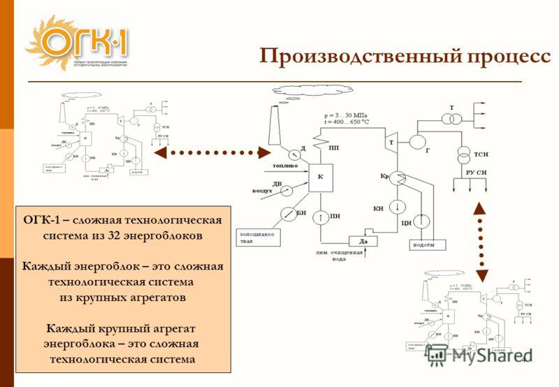 4 Производственный процесс ОГК-1 – сложная технологическая система из 32 энергоблоков Каждый энергоблок – это сложная технологическая система из крупных агрегатов Каждый крупный агрегат энергоблока – это сложная технологическая система