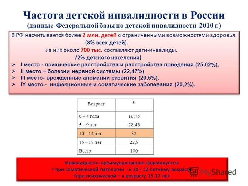 Частота детской инвалидности в России (данные Федеральной базы по детской инвалидности 2010 г.) В РФ насчитывается более 2 млн. детей с ограниченными возможностями здоровья (8% всех детей), из них около 700 тыс. составляют дети-инвалиды. (2% детского