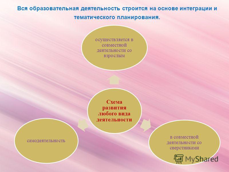 Вся образовательная деятельность строится на основе интеграции и тематического планирования. Схема развития любого вида деятельности осуществляется в совместной деятельности со взрослым в совместной деятельности со сверстниками самодеятельность