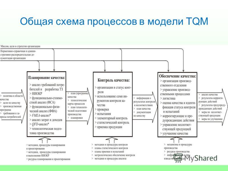 Общая схема процессов в модели TQM