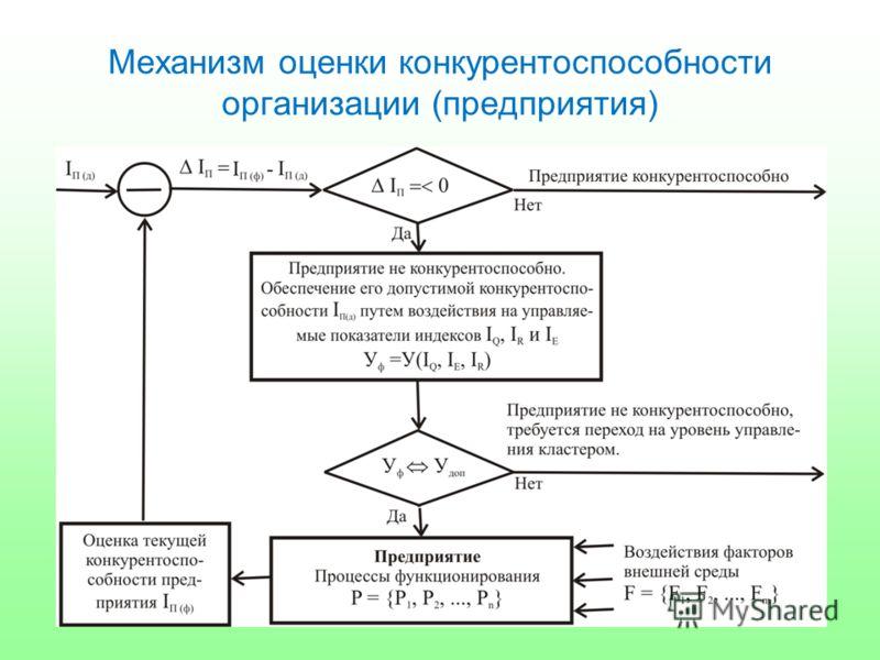 Механизм оценки конкурентоспособности организации (предприятия)