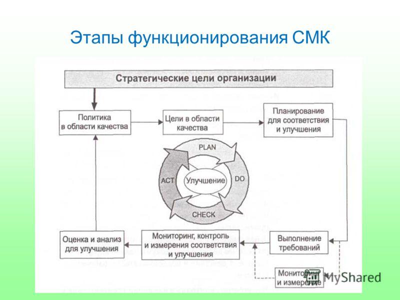 Этапы функционирования СМК