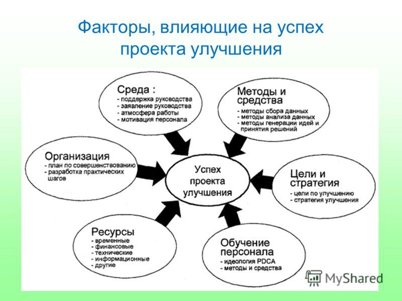 Факторы, влияющие на успех проекта улучшения