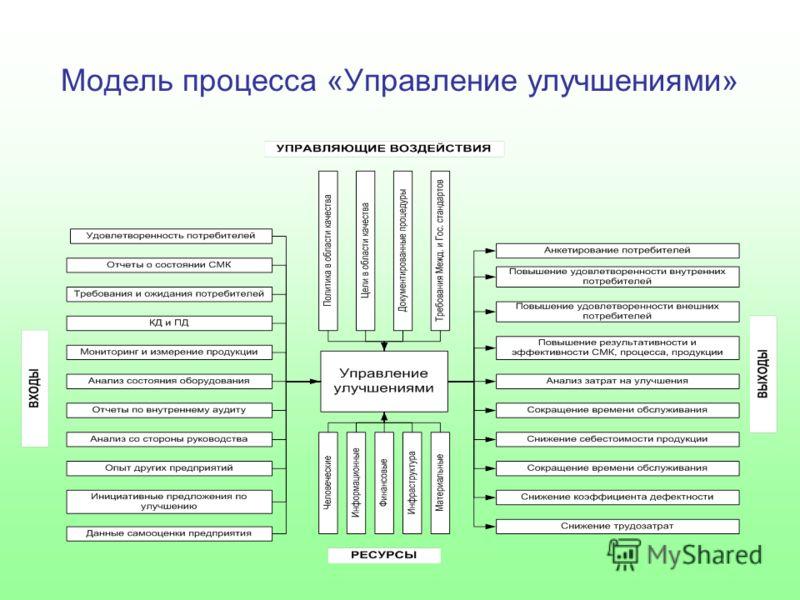 Модель процесса «Управление улучшениями»
