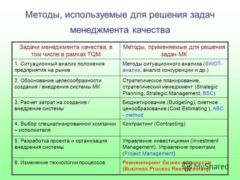 Методы, используемые для решения задач менеджмента качества Задачи менеджмента качества, в том числе в рамках TQM Методы, применяемые для решения задач МК 1. Ситуационный анализ положения предприятия на рынке Методы ситуационного анализа (SWOT- анали