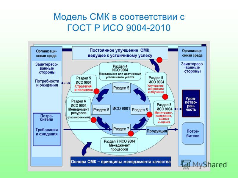 Модель СМК в соответствии с ГОСТ Р ИСО 9004-2010
