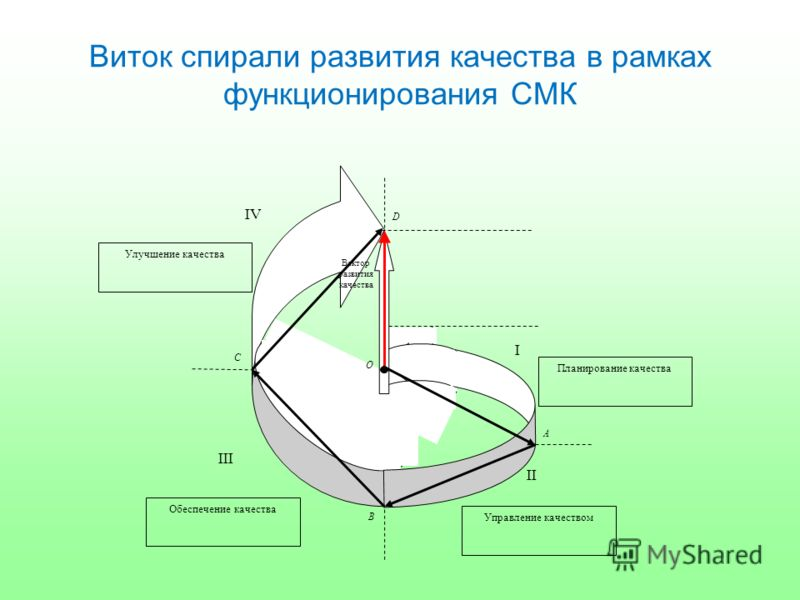 Виток спирали развития качества в рамках функционирования СМК Вектор развития качества O A B C D I II III IV Планирование качества Улучшение качества Обеспечение качества Управление качеством
