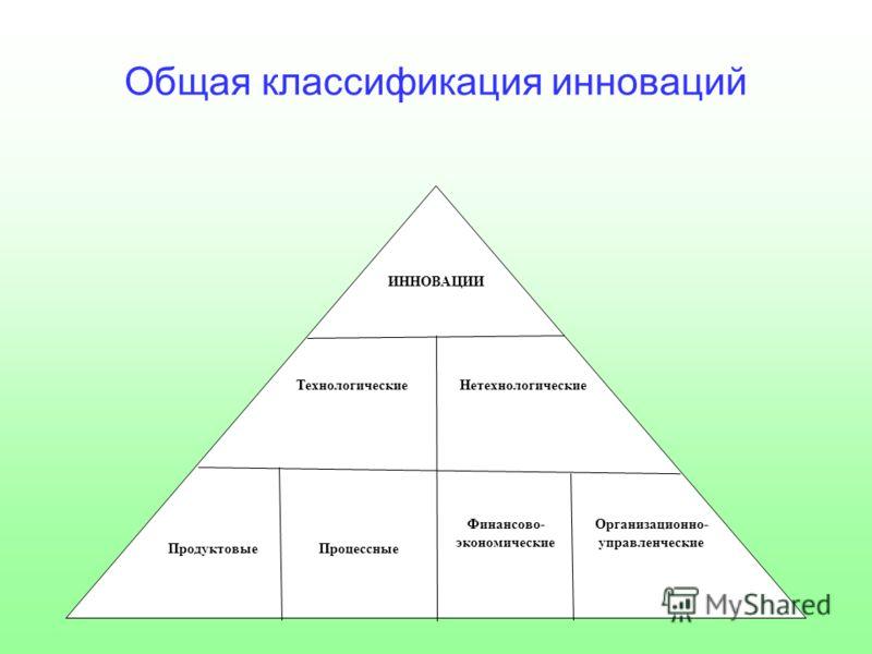 Общая классификация инноваций ИННОВАЦИИ ТехнологическиеНетехнологические Продуктовые Процессные Финансово- экономические Организационно- управленческие