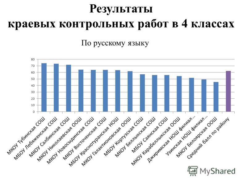 Результаты краевых контрольных работ в 4 классах По русскому языку