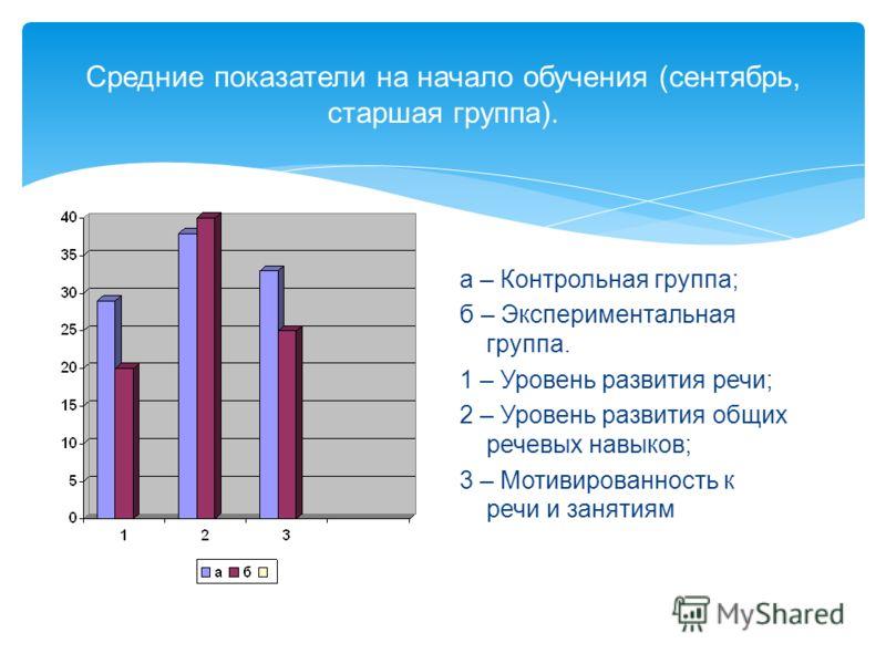 Средние показатели на начало обучения (сентябрь, старшая группа). а – Контрольная группа; б – Экспериментальная группа. 1 – Уровень развития речи; 2 – Уровень развития общих речевых навыков; 3 – Мотивированность к речи и занятиям
