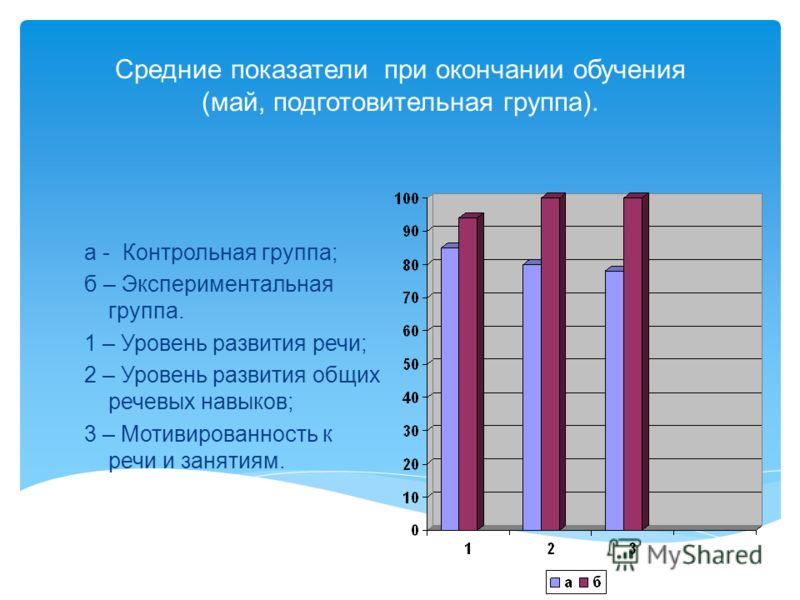 Средние показатели при окончании обучения (май, подготовительная группа). а - Контрольная группа; б – Экспериментальная группа. 1 – Уровень развития речи; 2 – Уровень развития общих речевых навыков; 3 – Мотивированность к речи и занятиям.