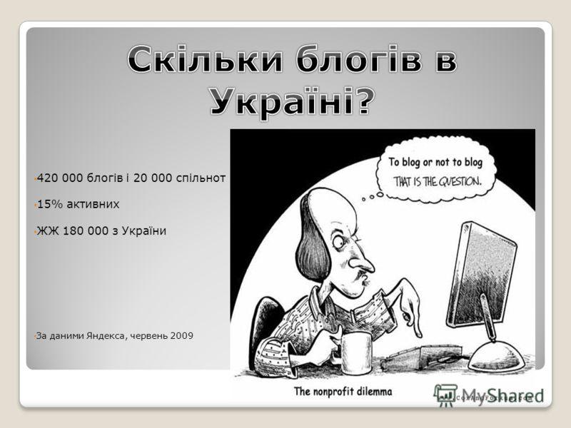 420 000 блогів і 20 000 спільнот 15% активних ЖЖ 180 000 з України За даними Яндекса, червень 2009
