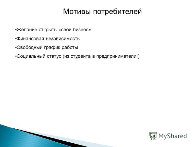 Желание открыть «свой бизнес» Финансовая независимость Свободный график работы Социальный статус (из студента в предприниматели!) Мотивы потребителей