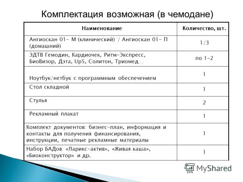 Комплектация возможная (в чемодане) НаименованиеКоличество, шт. Ангиоскан 01- М (клинический) / Ангиоскан 01- П (домашний) 1/3 ЭДТВ Гемодин, Кардиочек, Ритм-Экспресс, БиоВизор, Дэта, Up5, Солитон, Триомед… по 1-2 Ноутбук/нетбук с программным обеспече