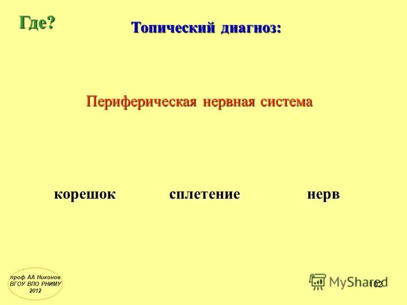 Топический диагноз: Где? Периферическая нервная система корешоксплетениенерв проф АА Никонов ВГОУ ВПО РНИМУ 2012 102