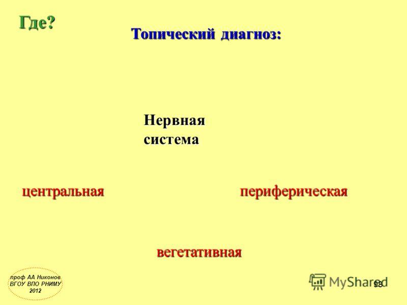Топический диагноз: Где? Нервная система периферическая вегетативная центральная проф АА Никонов ВГОУ ВПО РНИМУ 2012 98