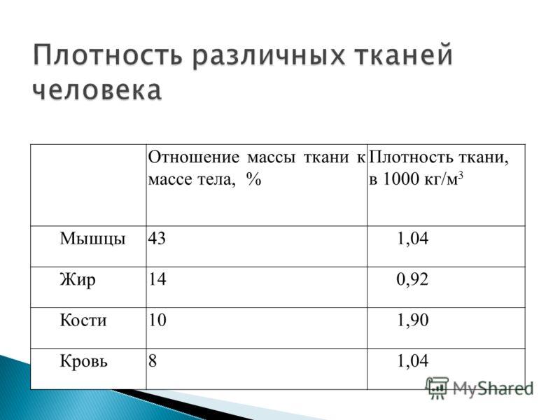 Отношение массы ткани к массе тела, % Плотность ткани, в 1000 кг/м 3 Мышцы431,04 Жир140,92 Кости101,90 Кровь81,04