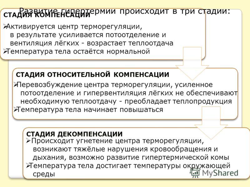 СТАДИЯ КОМПЕНСАЦИИ СТАДИЯ ОТНОСИТЕЛЬНОЙ КОМПЕНСАЦИИ СТАДИЯ ДЕКОМПЕНСАЦИИ Развитие гипертермии происходит в три стадии: Активируется центр терморегуляции, в результате усиливается потоотделение и вентиляция лёгких - возрастает теплоотдача Температура