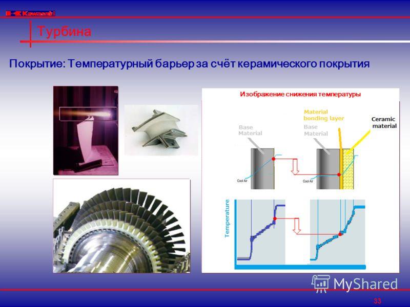 33 Турбина Изображение снижения температуры Покрытие: Температурный барьер за счёт керамического покрытия