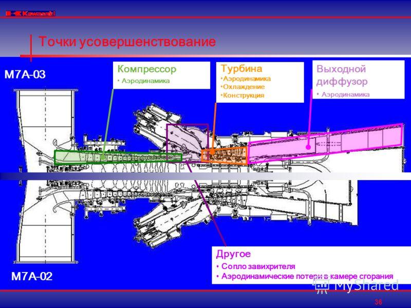 36 Точки усовершенствование Выходной диффузор Аэродинамика Турбина Аэродинамика Охлаждение Конструкция Другое Сопло завихрителя Аэродинамические потери в камере сгорания M7A-02 Компрессор Аэродинамика M7A-03