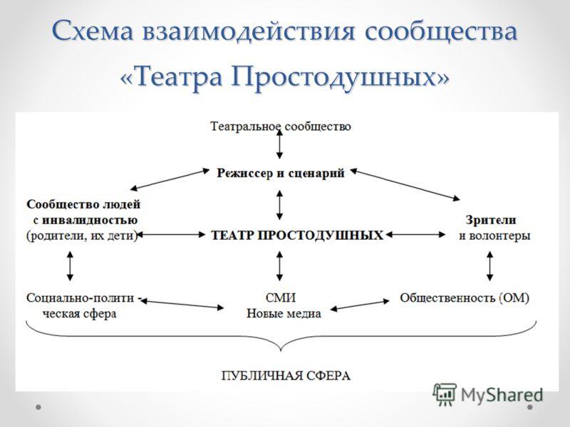 Схема взаимодействия сообщества «Театра Простодушных»