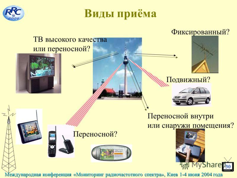 30 Международная конференция «Мониторинг радиочастотного спектра», Киев 1-4 июня 2004 года Виды приёма Переносной? Переносной внутри или снаружи помещения? Подвижный? Фиксированный? ТВ высокого качества или переносной?