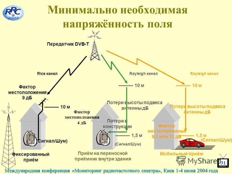 31 Международная конференция «Мониторинг радиочастотного спектра», Киев 1-4 июня 2004 года Минимально необходимая напряжённость поля Передатчик DVB-T Rice канал Фиксированный приём ---------- 10 м Фактор местоположения 9 дБ (Сигнал/Шум) Приём на пере