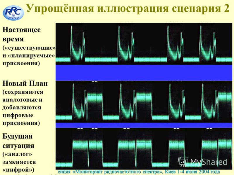44 Международная конференция «Мониторинг радиочастотного спектра», Киев 1-4 июня 2004 года Упрощённая иллюстрация сценария 2 Настоящее время («существующие» и «планируемые» присвоения) Новый План (сохраняются аналоговые и добавляются цифровые присвое